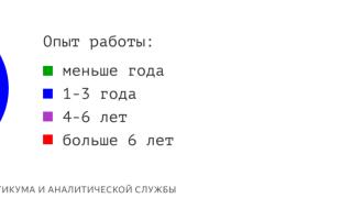Самые востребованные специальности в москве 2018 список