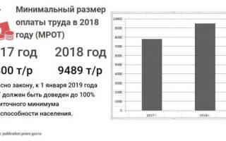 Минимальная оплата труда с 01 2018 года по ростовской области