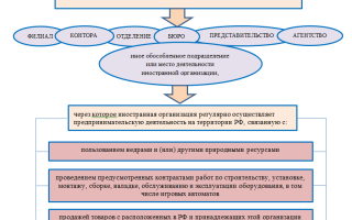 Какие налоги платят иностранные компании в российской федерации 2018 году