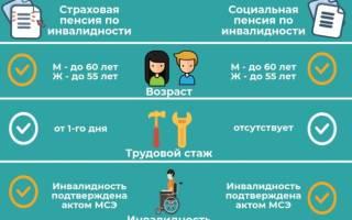 Досрочная пенсия по состоянию здоровья каким болезням