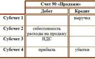 Корреспонденция счета 90 с другими счетами