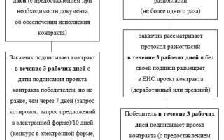 Изменения в договоре по 44 фз 2018 году