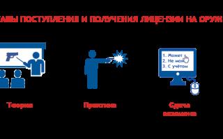 Лицензия на получение гладкоствольного оружия красноярск