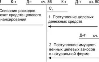 Корректная проводка дт 90 кт 86 01