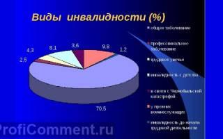 Сколько пенсия у инвалидов 3 группы в 2018 году москве