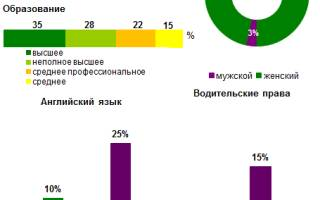 Обязанности секретарей на ресепшен при приходе силовых структур